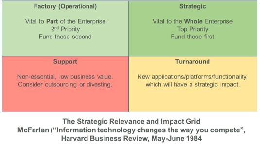 Strategic Relevance and Impact Grid