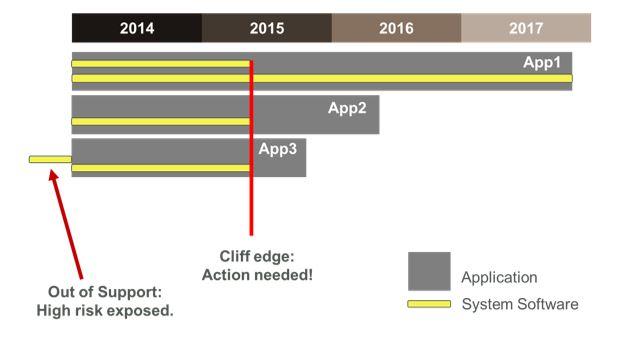 Application Roadmap